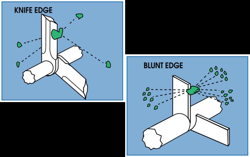 Milling blade profiles