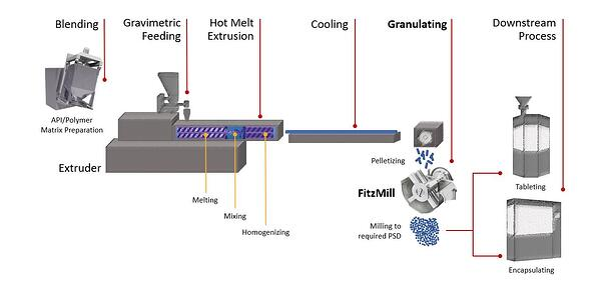 Hot_Melt_diagram